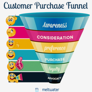 customer_sale_funnel