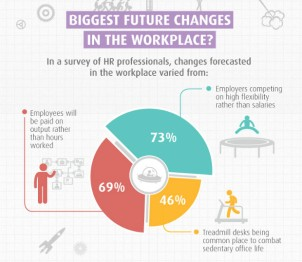 visualizing-data-changes-in-workplace